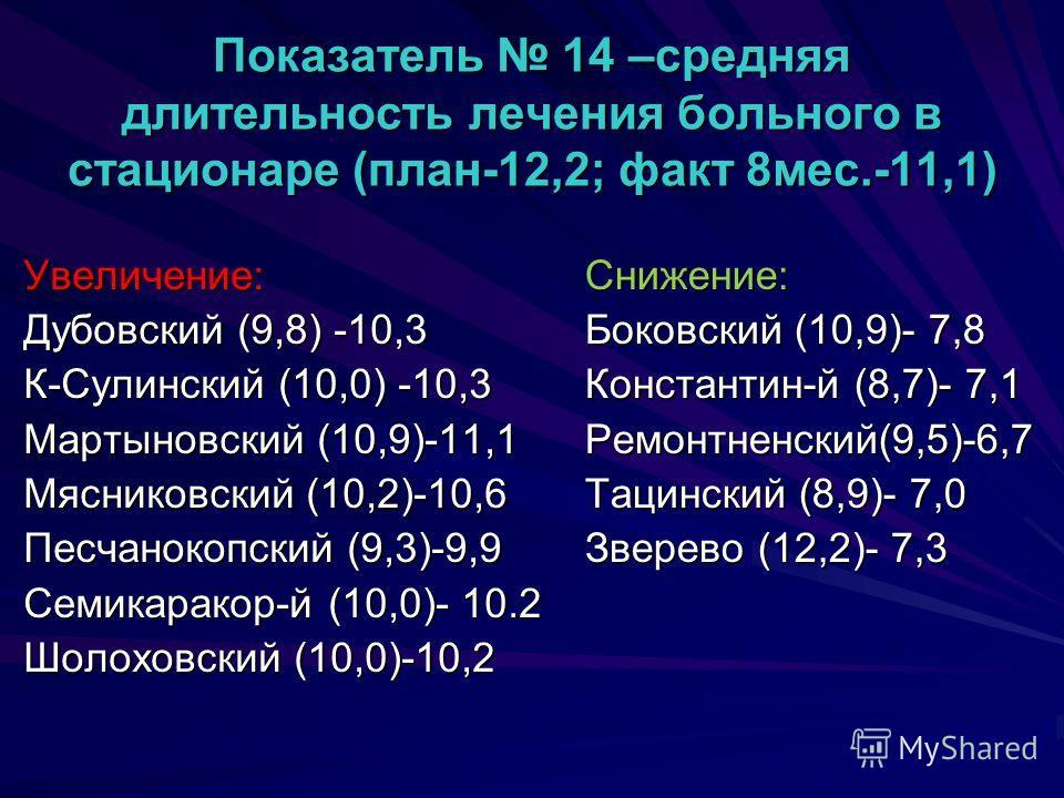 Показатель 14 –средняя длительность лечения больного в стационаре (план-12,2; факт 8мес.-11,1) Увеличение: Дубовский (9,8) -10,3 К-Сулинский (10,0) -10,3 Мартыновский (10,9)-11,1 Мясниковский (10,2)-10,6 Песчанокопский (9,3)-9,9 Семикаракор-й (10,0)-