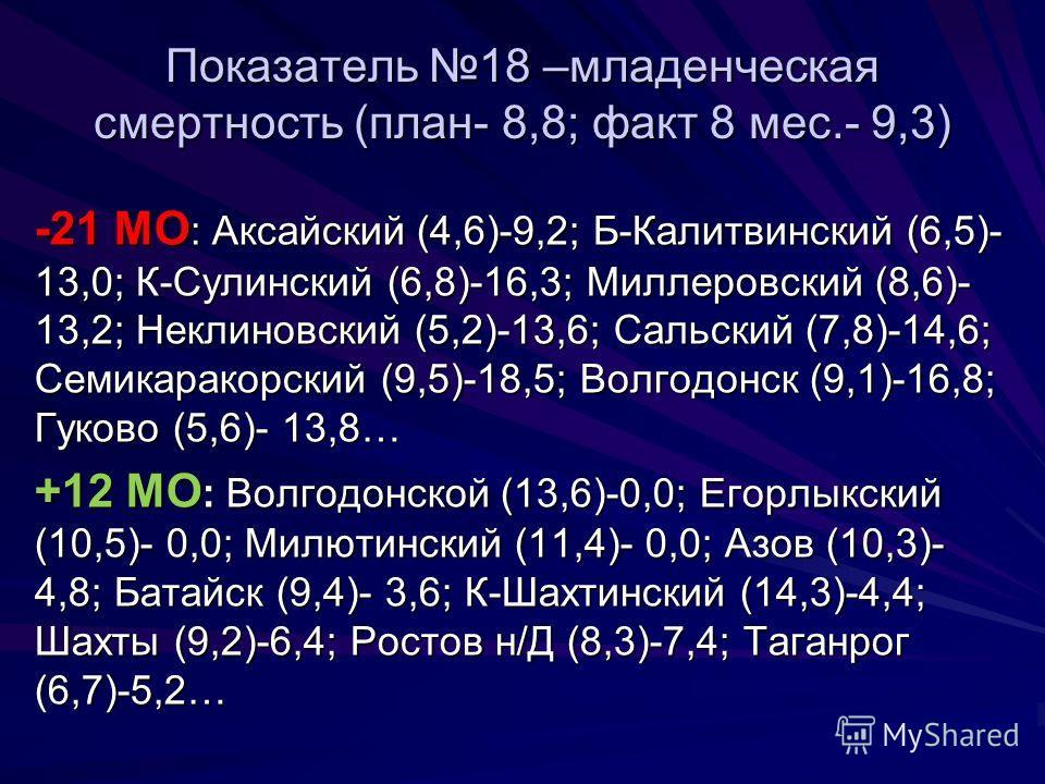 Показатель 18 –младенческая смертность (план- 8,8; факт 8 мес.- 9,3) -21 МО : Аксайский (4,6)-9,2; Б-Калитвинский (6,5)- 13,0; К-Сулинский (6,8)-16,3; Миллеровский (8,6)- 13,2; Неклиновский (5,2)-13,6; Сальский (7,8)-14,6; Семикаракорский (9,5)-18,5;