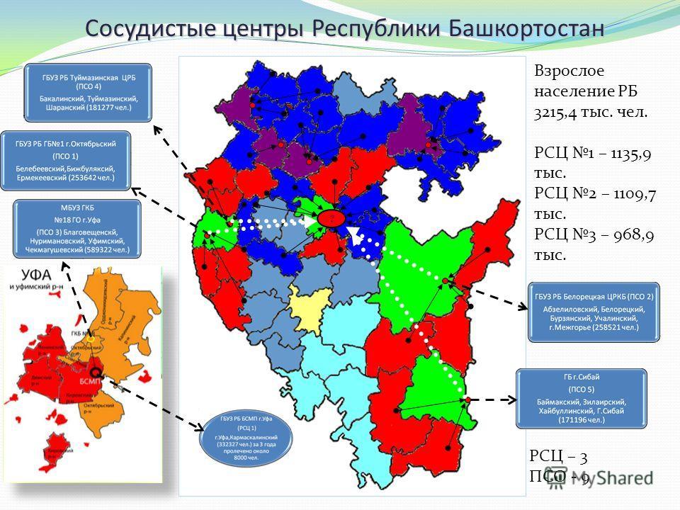 Уф а Взрослое население РБ 3215,4 тыс. чел. РСЦ 1 – 1135,9 тыс. РСЦ 2 – 1109,7 тыс. РСЦ 3 – 968,9 тыс. РСЦ – 3 ПСО - 9 Сосудистые центры Республики Башкортостан