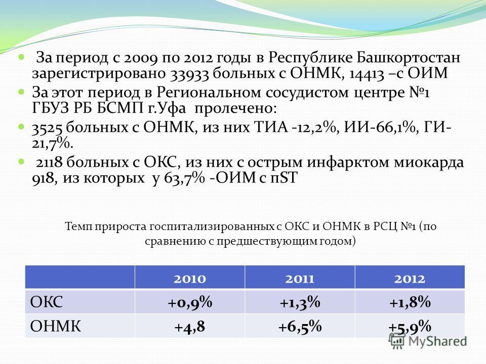 За период с 2009 по 2012 годы в Республике Башкортостан зарегистрировано 33933 больных с ОНМК, 14413 –с ОИМ За этот период в Региональном сосудистом центре 1 ГБУЗ РБ БСМП г.Уфа пролечено: 3525 больных с ОНМК, из них ТИА -12,2%, ИИ-66,1%, ГИ- 21,7%. 2