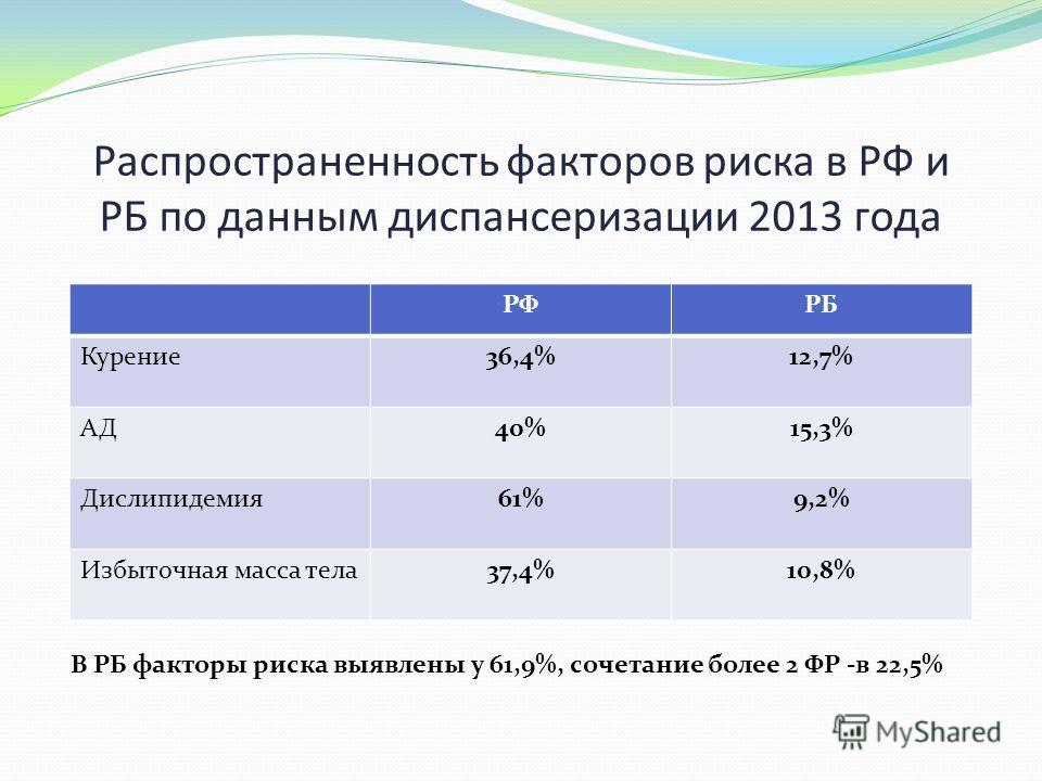 Распространенность факторов риска в РФ и РБ по данным диспансеризации 2013 года РФРБ Курение36,4%12,7% АД40%15,3% Дислипидемия61%9,2% Избыточная масса тела37,4%10,8% В РБ факторы риска выявлены у 61,9%, сочетание более 2 ФР -в 22,5%