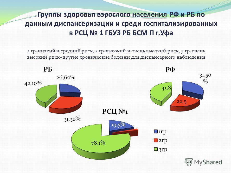 Группы здоровья взрослого населения РФ и РБ по данным диспансеризации и среди госпитализированных в РСЦ 1 ГБУЗ РБ БСМ П г.Уфа 1 гр-низкий и средний риск, 2 гр-высокий и очень высокий риск, 3 гр-очень высокий риск+другие хронические болезни для диспан