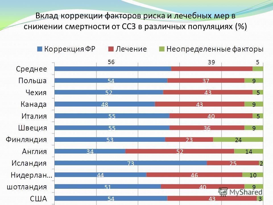 Вклад коррекции факторов риска и лечебных мер в снижении смертности от ССЗ в различных популяциях (%)