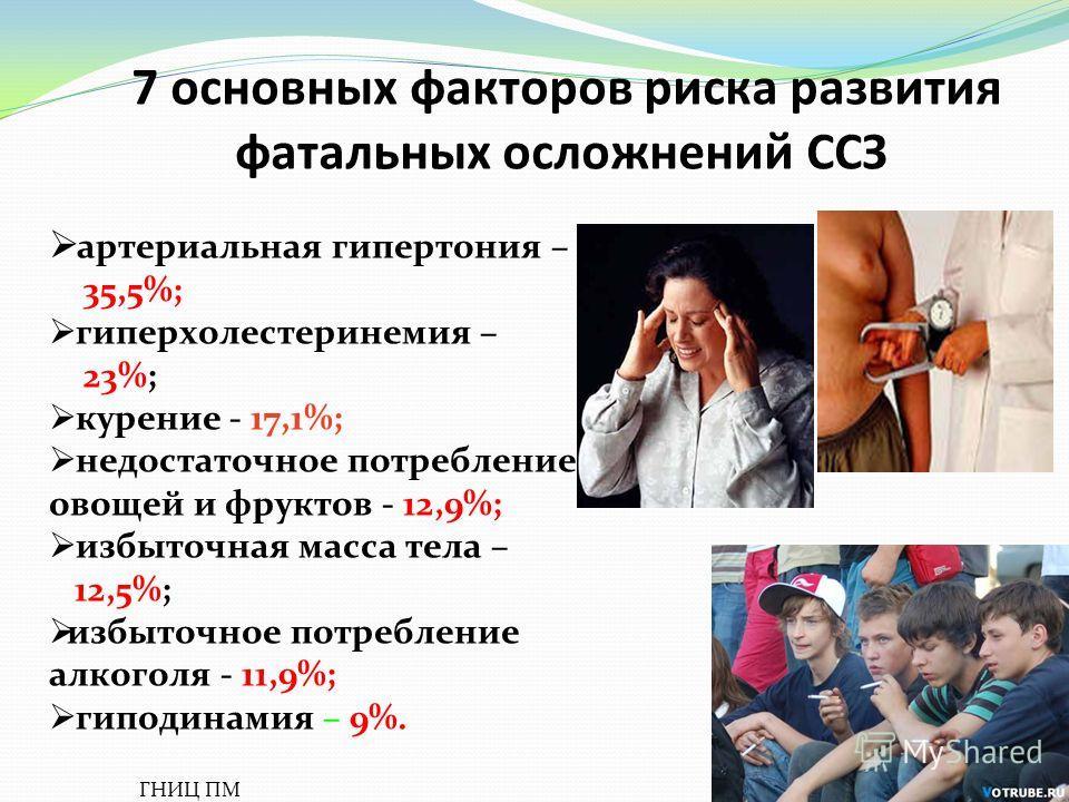 7 основных факторов риска развития фатальных осложнений ССЗ артериальная гипертония – 35,5%; гиперхолестеринемия – 23%; курение - 17,1%; недостаточное потребление овощей и фруктов - 12,9%; избыточная масса тела – 12,5%; избыточное потребление алкогол