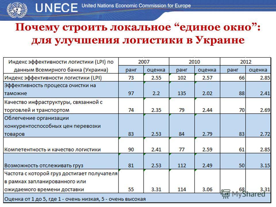 Почему строить локальное единое окно: для улучшения логистики в Украине