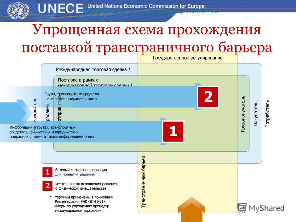 Упрощенная схема прохождения поставкой трансграничного барьера Шестьдесят четвертая сессия ЕЭК ООН, Женева, 29 марта 2011 г.