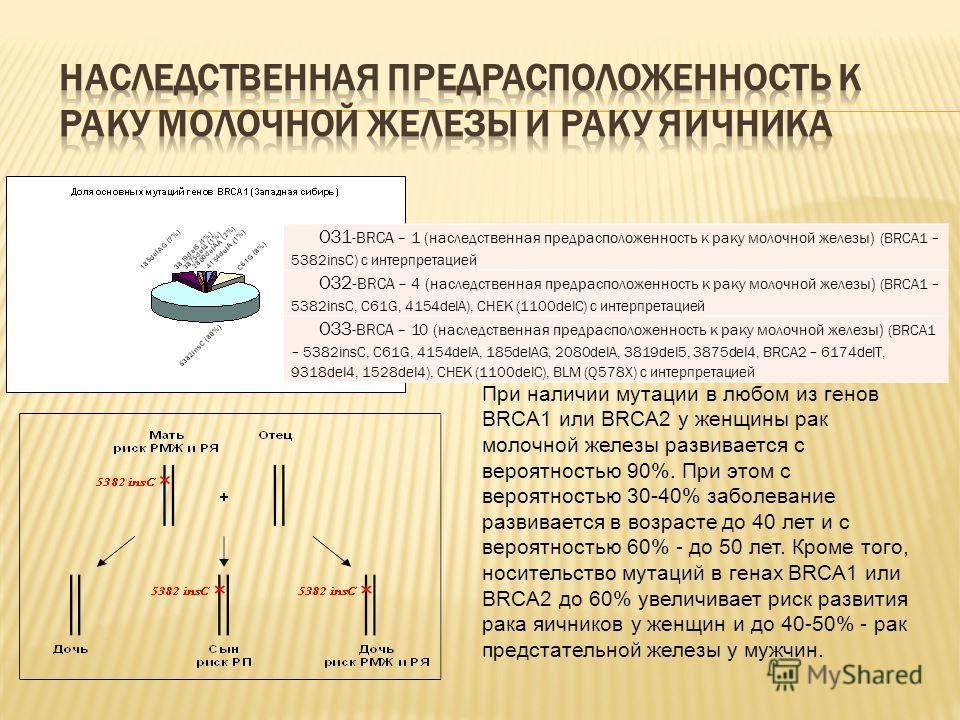 ОЗ1 -BRCA – 1 (наследственная предрасположенность к раку молочной железы) (BRCA1 – 5382insC) с интерпретацией ОЗ2- BRCA – 4 (наследственная предрасположенность к раку молочной железы) (BRCA1 – 5382insC, C61G, 4154delA), CHEK (1100delC) с интерпретаци