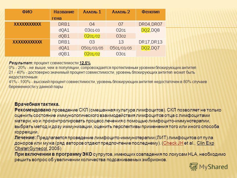 Врачебная тактика. Рекомендовано проведение СКЛ (смешанная культура лимфоцитов). СКЛ позволяет не только оценить состояние иммунологического взаимодействия лимфоцитов отца с лимфоцитами матери, но и проконтролировать процесс лечения с помощью лимфоци