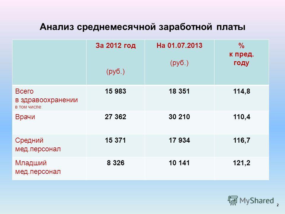 Анализ среднемесячной заработной платы За 2012 год (руб.) На 01.07.2013 (руб.) % к пред. году Всего в здравоохранении в том числе: 15 98318 351114,8 Врачи27 36230 210110,4 Средний мед.персонал 15 37117 934116,7 Младший мед.персонал 8 32610 141121,2 2