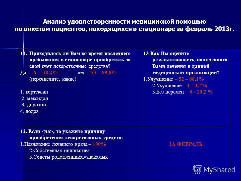 Анализ удовлетворенности медицинской помощью по анкетам пациентов, находящихся в стационаре за февраль 2013г. 11. Приходилось ли Вам во время последнего пребывания в стационаре приобретать за свой счет лекарственные средства? Да - 6 – 10,2% нет – 53
