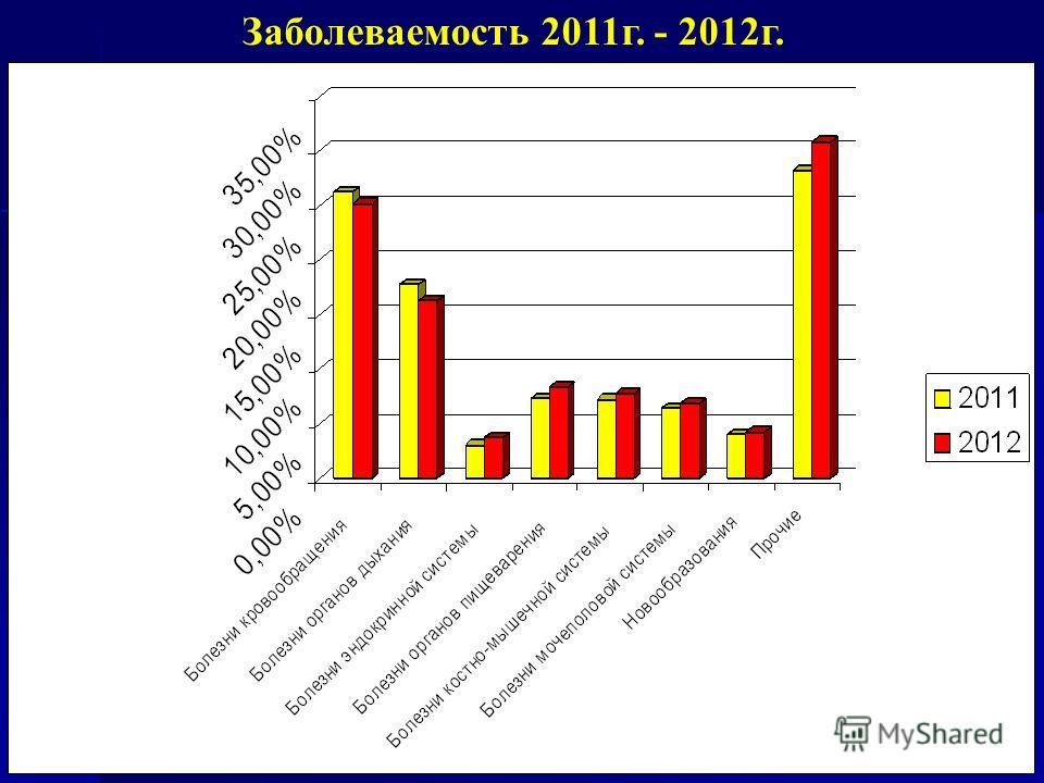 Заболеваемость 2011г. - 2012г.