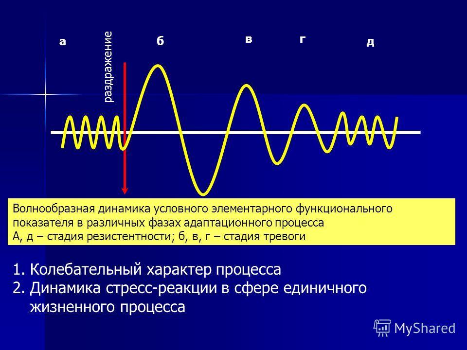аб вг д Волнообразная динамика условного элементарного функционального показателя в различных фазах адаптационного процесса А, д – стадия резистентности; б, в, г – стадия тревоги раздражение 1.Колебательный характер процесса 2.Динамика стресс-реакции