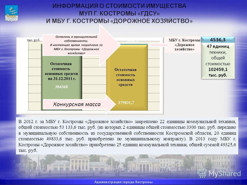 В 2012 г. за МБУ г. Костромы «Дорожное хозяйство» закреплено 22 единицы коммунальной техники, общей стоимостью 53 133,6 тыс. руб. (из которых 2 единицы общей стоимостью 3300 тыс. руб. передано в муниципальную собственность из государственной собствен