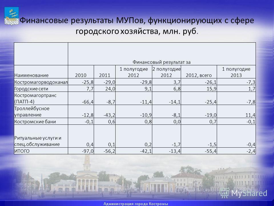 Финансовые результаты МУПов, функционирующих с сфере городского хозяйства, млн. руб. Финансовый результат за Наименование20102011 1 полугодие 2012 2 полугодие 20122012, всего 1 полугодие 2013 Костромагорводоканал-25,8-29,0-29,83,7-26,1-7,3 Городские