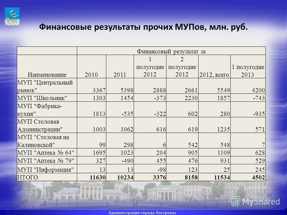 Финансовые результаты прочих МУПов, млн. руб. Финансовый результат за Наименование20102011 1 полугодие 2012 2 полугодие 20122012, всего 1 полугодие 2013 МУП