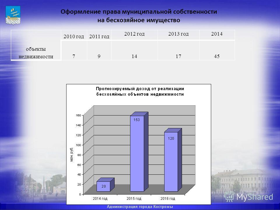 Оформление права муниципальной собственности на бесхозяйное имущество объекты недвижимости 2010 год2011 год 2012 год2013 год2014 79141745