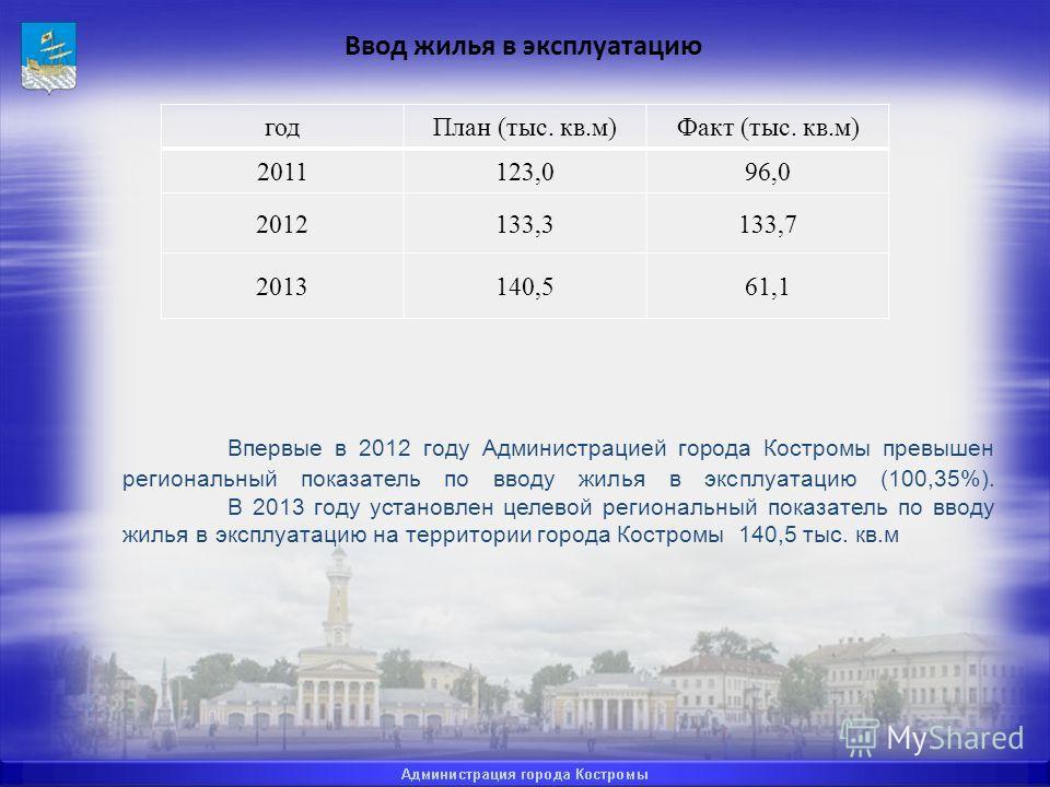 Впервые в 2012 году Администрацией города Костромы превышен региональный показатель по вводу жилья в эксплуатацию (100,35%). В 2013 году установлен целевой региональный показатель по вводу жилья в эксплуатацию на территории города Костромы 140,5 тыс.