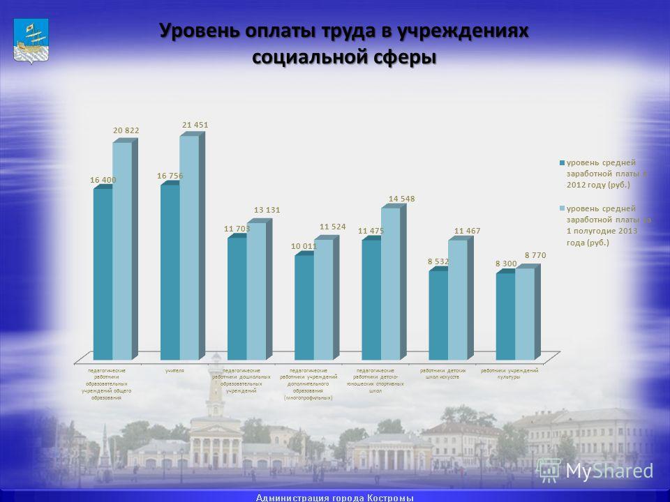 Уровень оплаты труда в учреждениях социальной сферы