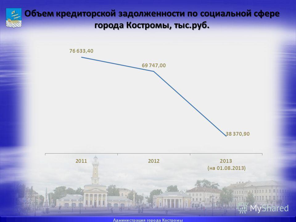 Объем кредиторской задолженности по социальной сфере города Костромы, тыс.руб.