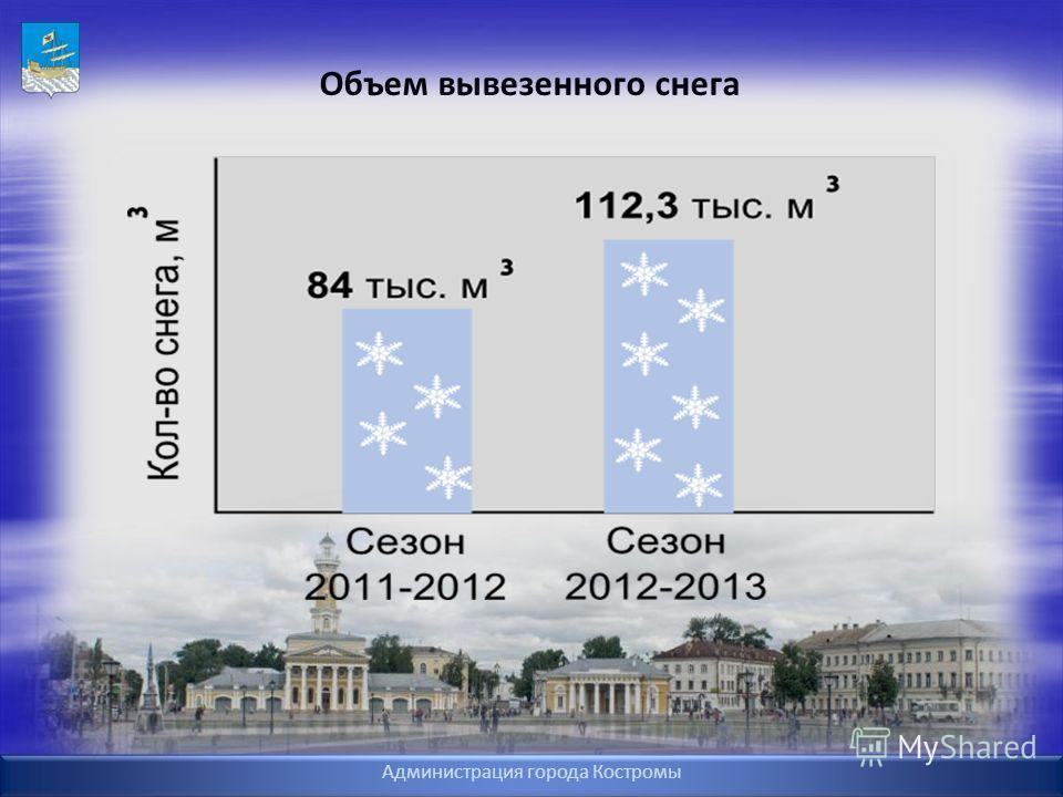 Объем вывезенного снега Администрация города Костромы
