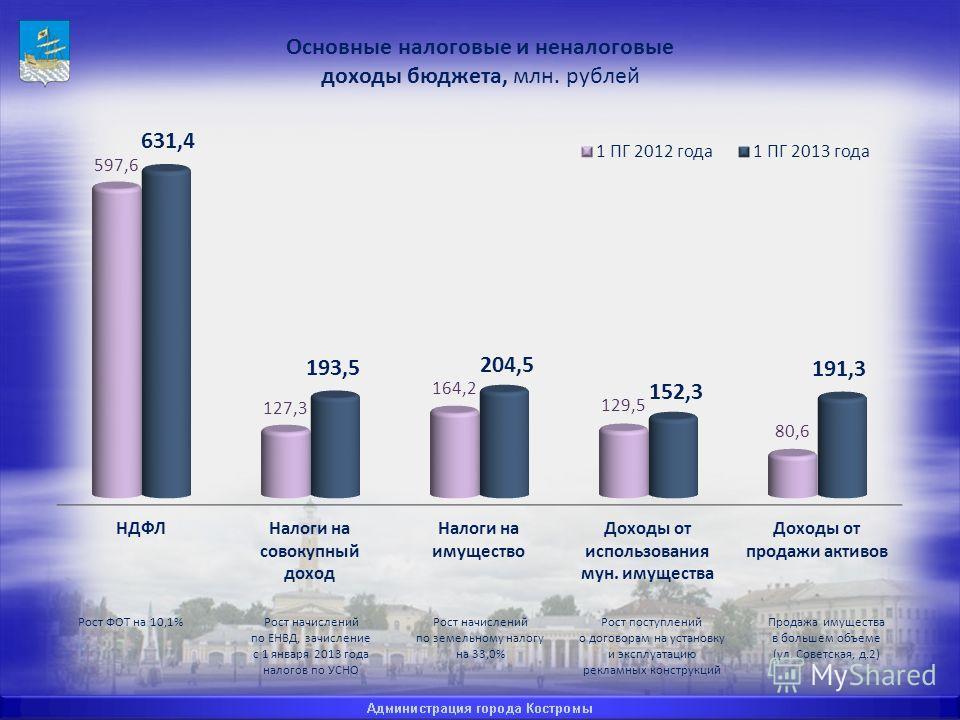 Рост ФОТ на 10,1%Рост начислений по ЕНВД, зачисление с 1 января 2013 года налогов по УСНО Рост начислений по земельному налогу на 33,0% Рост поступлений о договорам на установку и эксплуатацию рекламных конструкций Продажа имущества в большем объеме