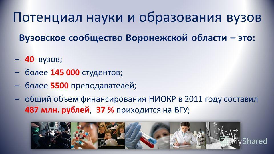 Потенциал науки и образования вузов Вузовское сообщество Воронежской области – это: –40 вузов; –более 145 000 студентов; –более 5500 преподавателей; –общий объем финансирования НИОКР в 2011 году составил 487 млн. рублей, 37 % приходится на ВГУ;
