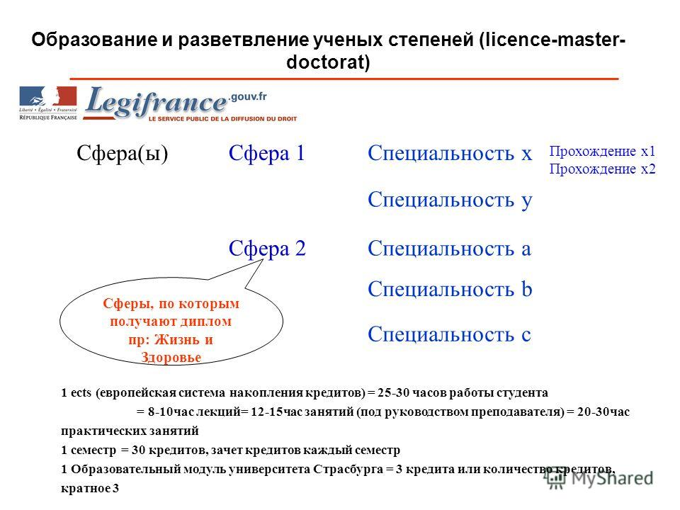 Образование и разветвление ученых степеней (licence-master- doctorat) Сфера(ы) Сфера 2 Сфера 1 Специальность a Специальность y Специальность x Специальность b Специальность c Прохождение x1 Прохождение x2 1 ects (европейская система накопления кредит