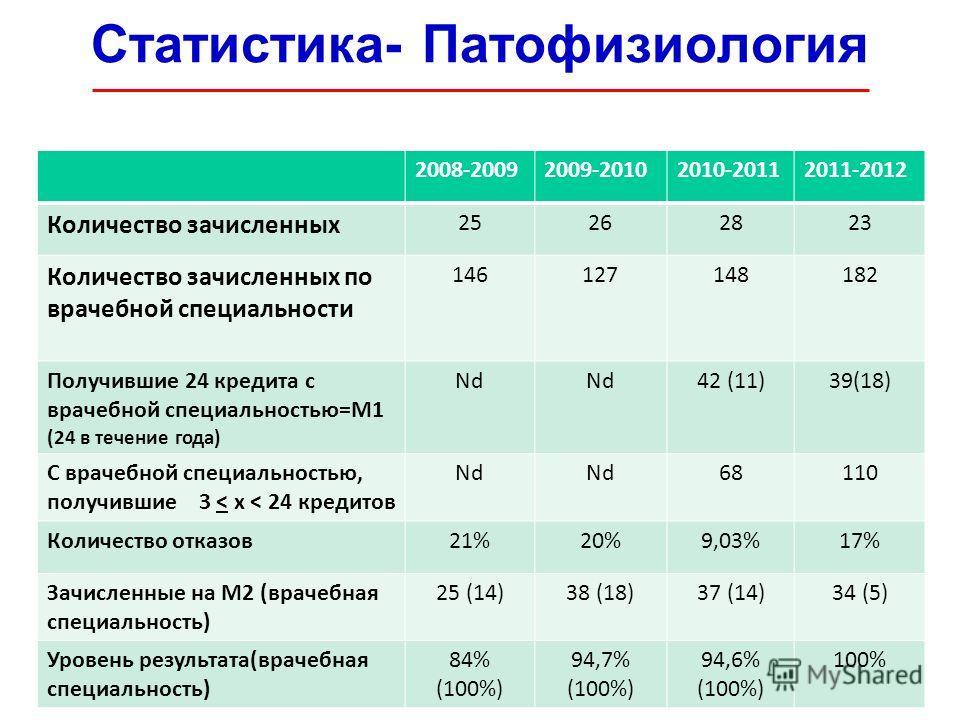 Статистика- Патофизиология 2008-20092009-20102010-20112011-2012 Количество зачисленных 25262823 Количество зачисленных по врачебной специальности 146127148182 Получившие 24 кредита с врачебной специальностью=M1 (24 в течение года) Nd 42 (11)39(18) С