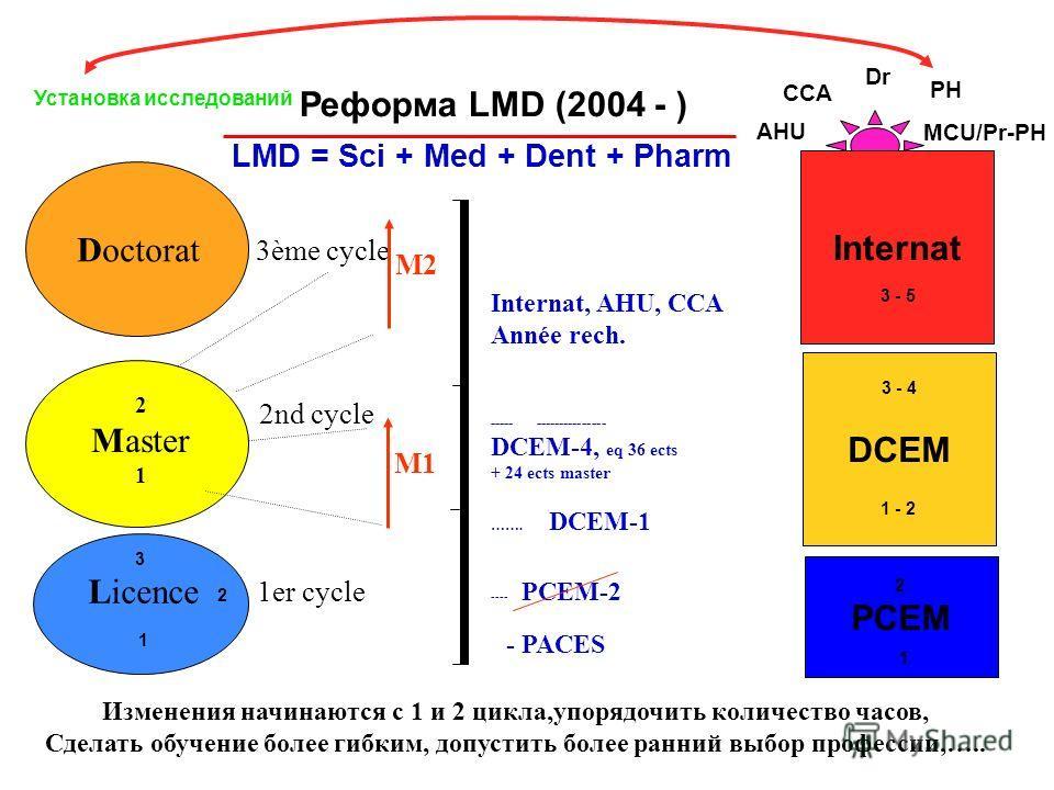 AHU MCU/Pr-PH CCA PH Dr Установка исследований Реформа LMD (2004 - ) LMD = Sci + Med + Dent + Pharm Изменения начинаются с 1 и 2 цикла,упорядочить количество часов, Сделать обучение более гибким, допустить более ранний выбор профессии,….. 3ème cycle
