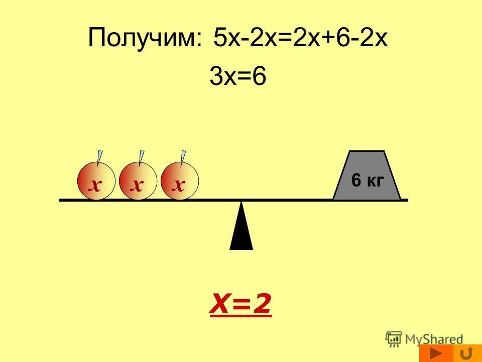 Решение уравнений. 5x=2x+6 Вычтем из обеих частей уравнения по 2x ( снимем с обеих чашек весов по 2 яблока ) ххххххх 6 кг