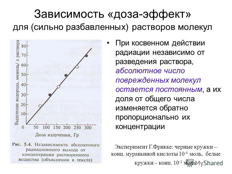 Зависимость «доза-эффект» для (сильно разбавленных) растворов молекул При косвенном действии радиации независимо от разведения раствора, абсолютное число поврежденных молекул остается постоянным, а их доля от общего числа изменяется обратно пропорцио