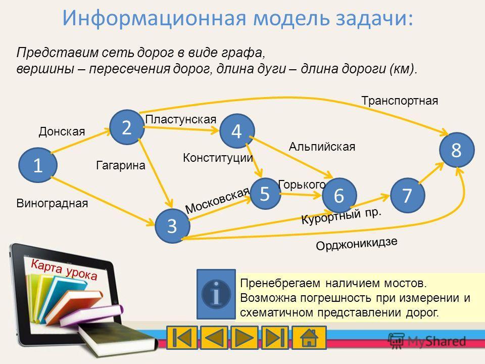 Информационная модель задачи: Представим сеть дорог в виде графа, вершины – пересечения дорог, длина дуги – длина дороги (км). Пренебрегаем наличием мостов. Возможна погрешность при измерении и схематичном представлении дорог. 1 2 3 4 5 67 8 Донская