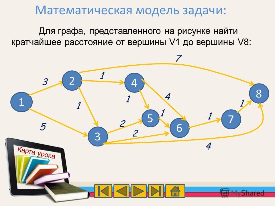 Математическая модель задачи: 1 2 3 4 5 6 7 8 3 5 1 7 1 1 2 4 1 1 2 4 1 Для графа, представленного на рисунке найти кратчайшее расстояние от вершины V1 до вершины V8: Карта урока
