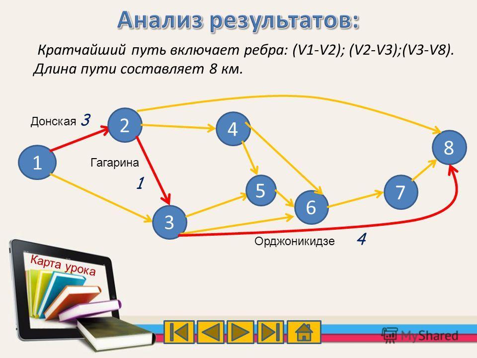 Кратчайший путь включает ребра: (V1-V2); (V2-V3);(V3-V8). Длина пути составляет 8 км. 1 2 3 4 5 6 7 8 3 1 4 Донская Гагарина Орджоникидзе Карта урока