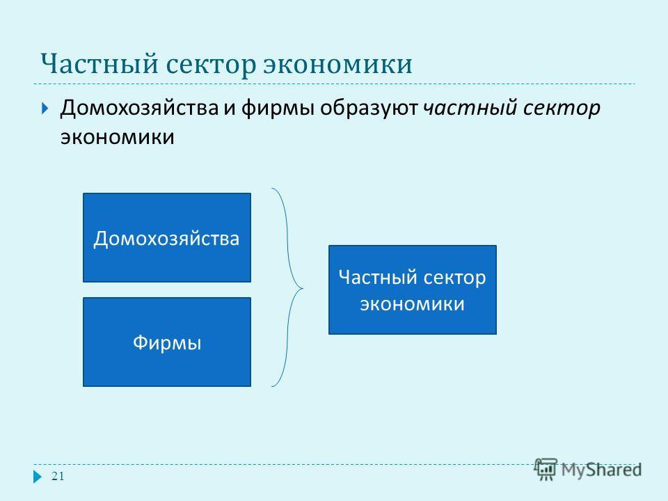 Частный сектор экономики 21 Домохозяйства и фирмы образуют частный сектор экономики Домохозяйства Фирмы Частный сектор экономики