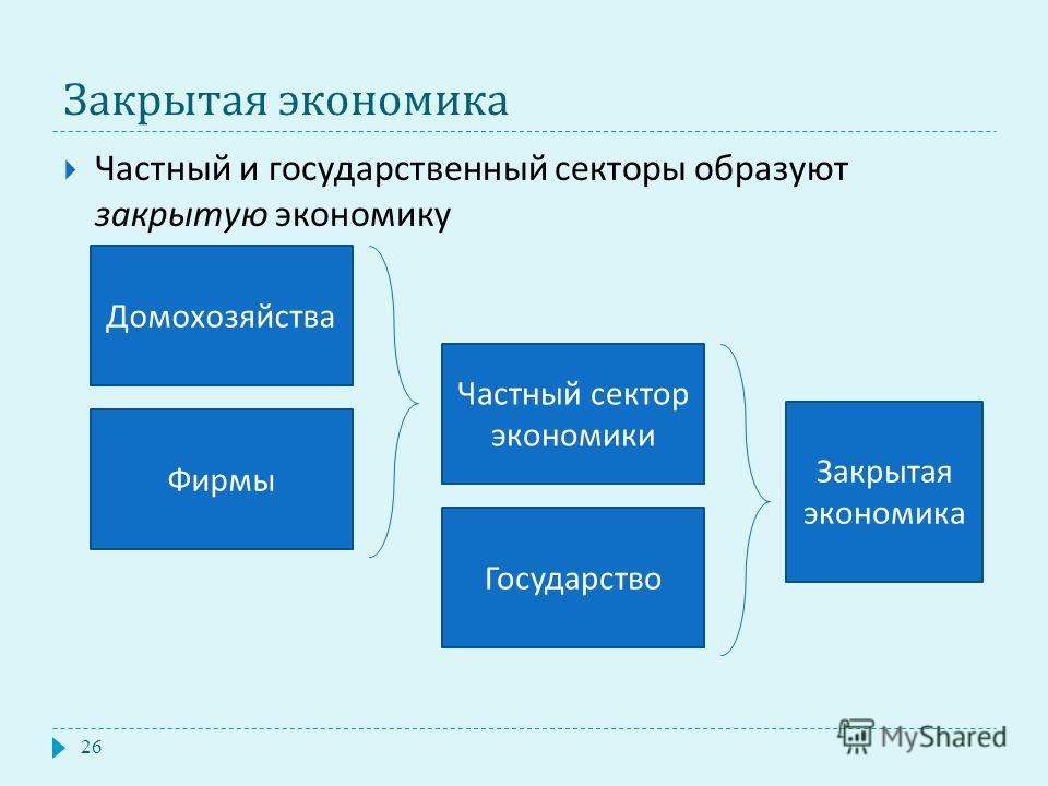 Закрытая экономика 26 Частный и государственный секторы образуют закрытую экономику Домохозяйства Фирмы Частный сектор экономики Государство Закрытая экономика