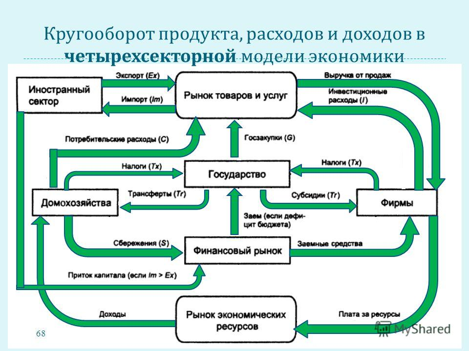 Кругооборот продукта, расходов и доходов в четырехсекторной модели экономики 68