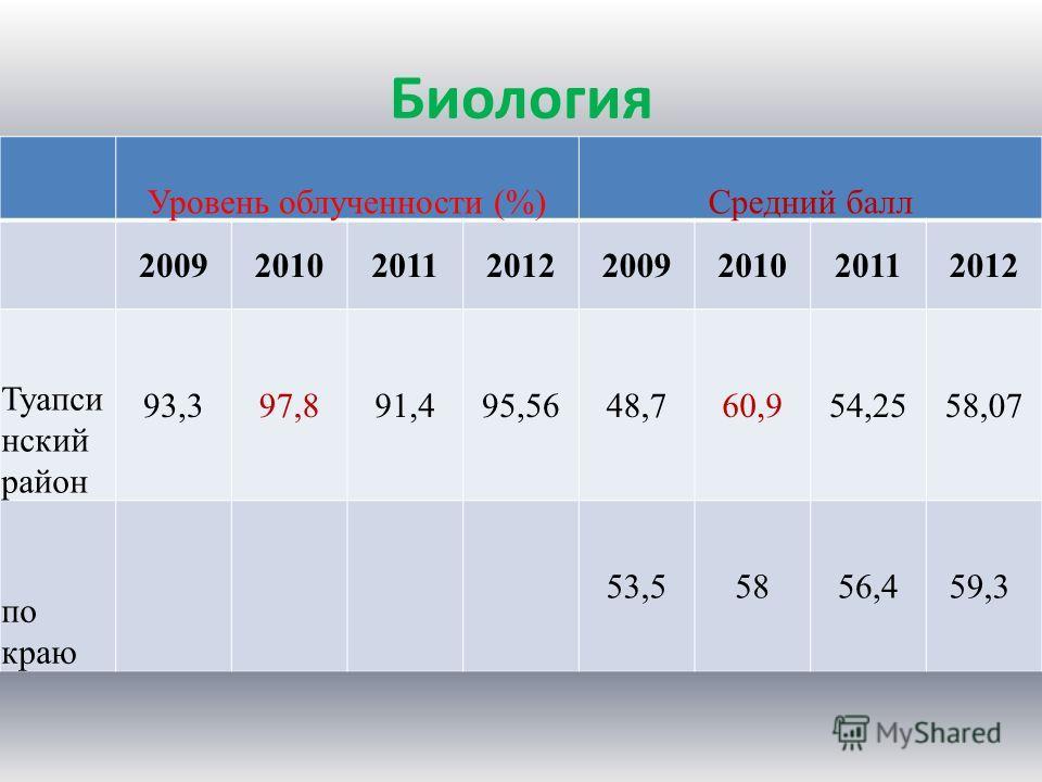 Биология Уровень облученности (%)Средний балл 20092010201120122009201020112012 Туапси нский район 93,397,891,495,5648,760,954,2558,07 по краю 53,55856,459,3