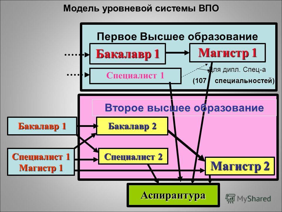 Модель уровневой системы ВПО Бакалавр 1 Магистр 1 Бакалавр 1 Магистр 2 Бакалавр 2 Аспирантура Специалист 1 Специалист 2 Специалист 1 Магистр 1 (107 специальностей) Второе высшее образование Первое Высшее образование Для дипл. Спец-а