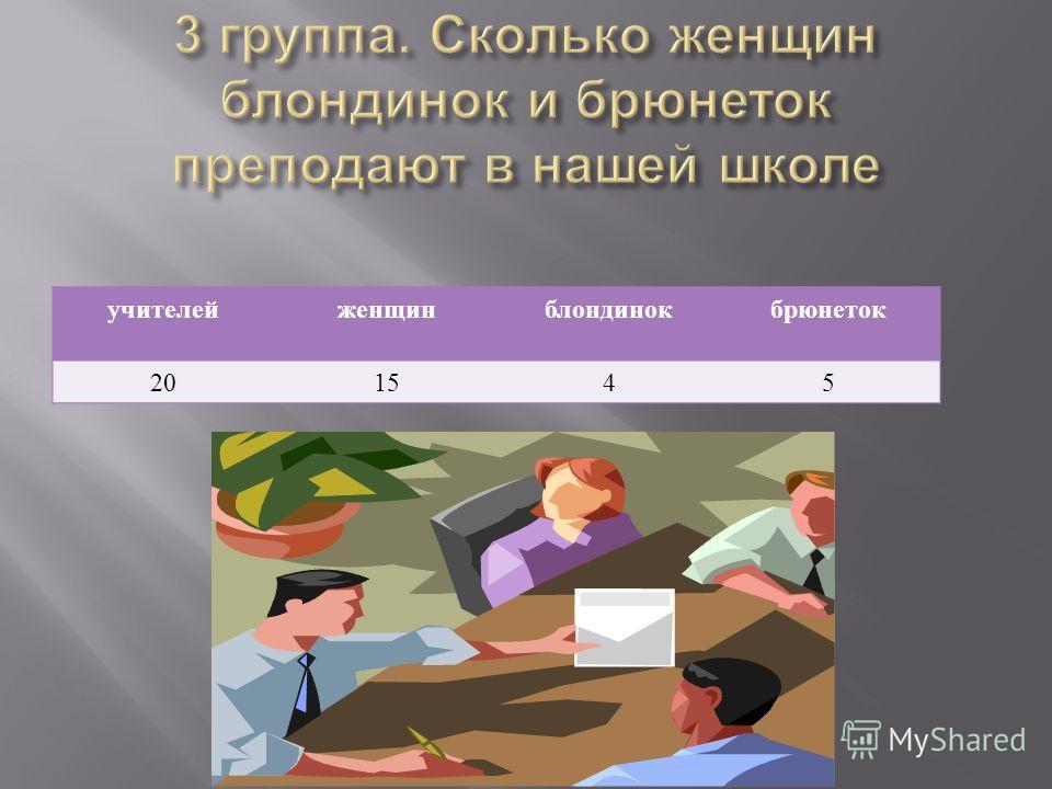 учителейженщинблондинокбрюнеток 201545