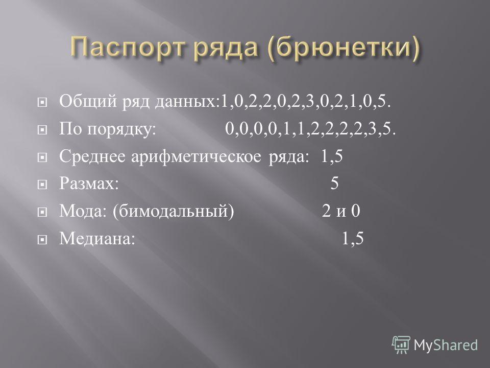Общий ряд данных :1,0,2,2,0,2,3,0,2,1,0,5. По порядку : 0,0,0,0,1,1,2,2,2,2,3,5. Среднее арифметическое ряда : 1,5 Размах : 5 Мода : ( бимодальный ) 2 и 0 Медиана : 1,5