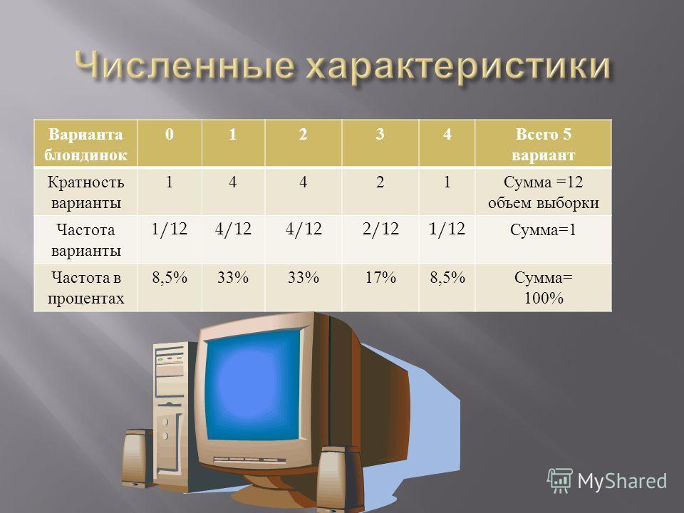 Варианта блондинок 01234 Всего 5 вариант Кратность варианты 14421 Сумма =12 объем выборки Частота варианты 1/124/12 2/121/12 Сумма =1 Частота в процентах 8,5%33% 17%8,5% Сумма = 100%