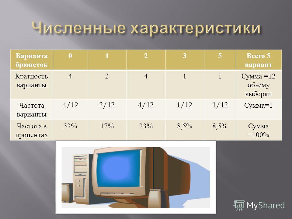 Варианта брюнеток 01235 Всего 5 вариант Кратность варианты 42411 Сумма =12 объему выборки Частота варианты 4/122/124/121/12 Сумма =1 Частота в процентах 33%17%33%8,5% Сумма =100%