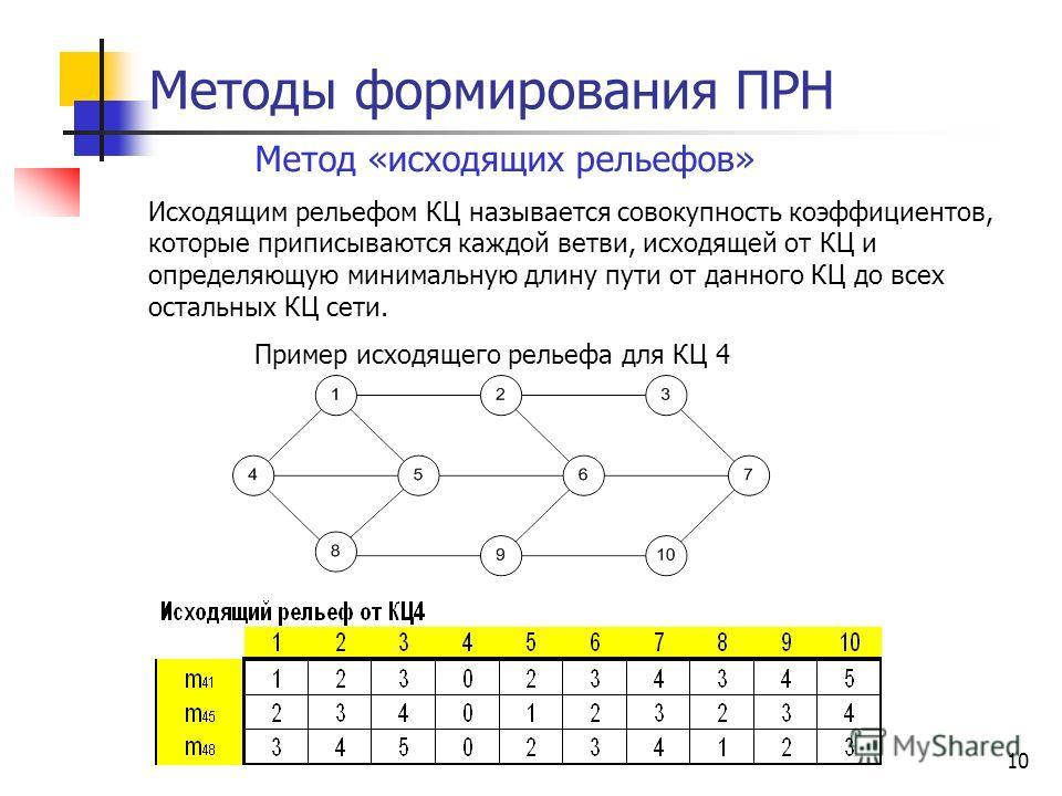10 Методы формирования ПРН Метод «исходящих рельефов» Исходящим рельефом КЦ называется совокупность коэффициентов, которые приписываются каждой ветви, исходящей от КЦ и определяющую минимальную длину пути от данного КЦ до всех остальных КЦ сети. Прим