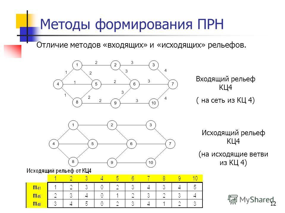 12 Методы формирования ПРН Отличие методов «входящих» и «исходящих» рельефов. Входящий рельеф КЦ4 ( на сеть из КЦ 4) Исходящий рельеф КЦ4 (на исходящие ветви из КЦ 4)