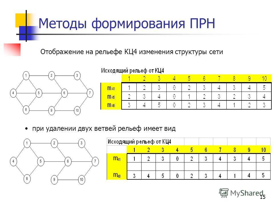 15 Методы формирования ПРН Отображение на рельефе КЦ4 изменения структуры сети при удалении двух ветвей рельеф имеет вид