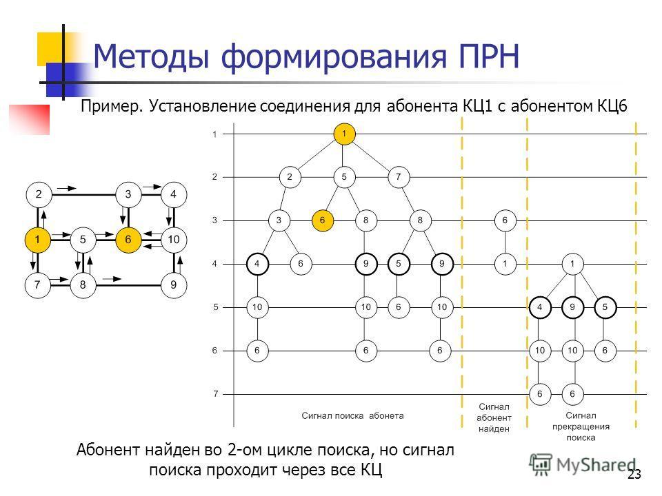 23 Методы формирования ПРН Пример. Установление соединения для абонента КЦ1 с абонентом КЦ6 Абонент найден во 2-ом цикле поиска, но сигнал поиска проходит через все КЦ
