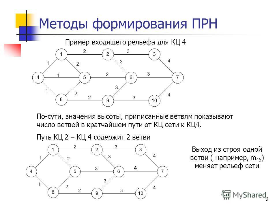 9 Методы формирования ПРН Пример входящего рельефа для КЦ 4 По-сути, значения высоты, приписанные ветвям показывают число ветвей в кратчайшем пути от КЦ сети к КЦ4. Путь КЦ 2 – КЦ 4 содержит 2 ветви Выход из строя одной ветви ( например, m 45 ) меняе