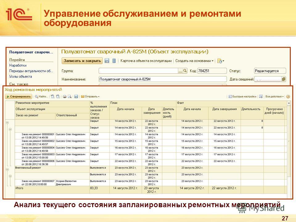 27 Управление обслуживанием и ремонтами оборудования Карточка (паспорт) объекта ремонта, обслуживания Анализ текущего состояния запланированных ремонтных мероприятий