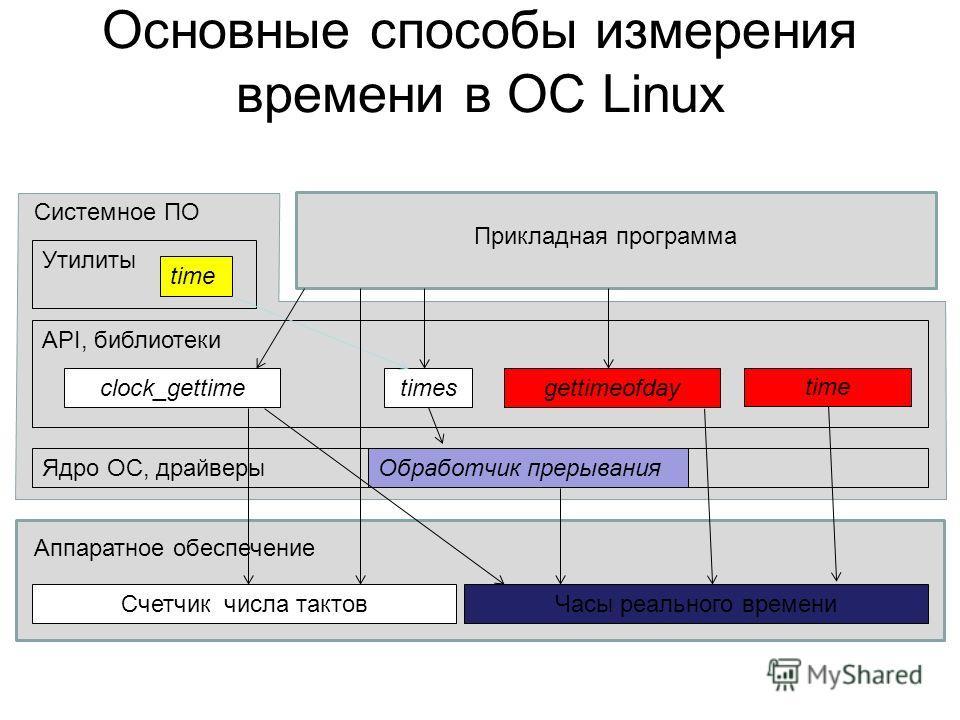 Основные способы измерения времени в ОС Linux Счетчик числа тактовЧасы реального времени Ядро ОС, драйверы API, библиотеки Аппаратное обеспечение Системное ПО Утилиты time Прикладная программа times Обработчик прерывания gettimeofdayclock_gettime tim